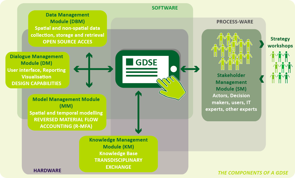 methodology-gdse-components