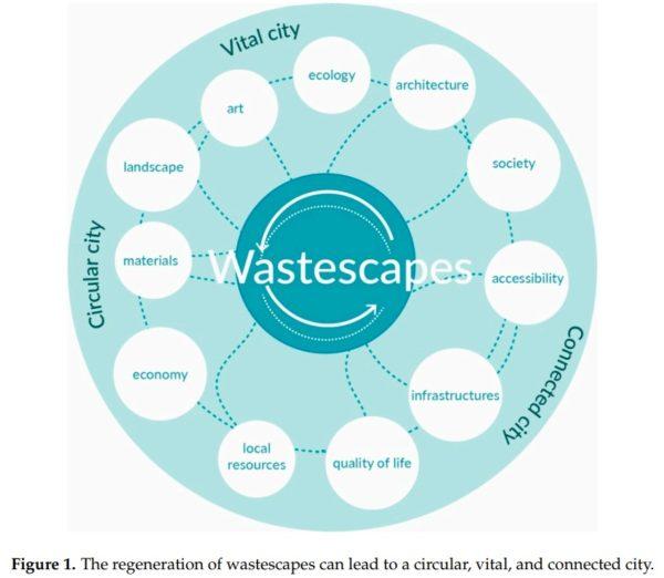 201812 article Sustainability, REPAiR